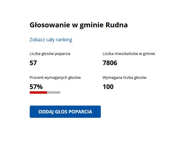 Głosowanie w gminie Rudna - ranking